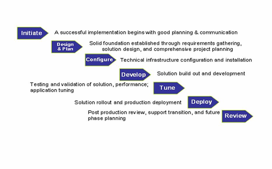 AIRPORT PLANNING - PowerPoint PPT Presentation