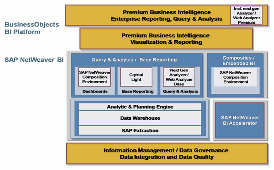 Sap businessobjects bo business intelligence bi india sap bo bi malvernweather Image collections