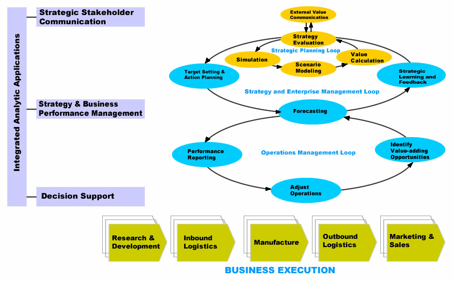 strategic management quotes like successquotesgram strategic management process diagram